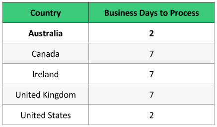 payments transfer schedules for Australia takes 2 business days to process